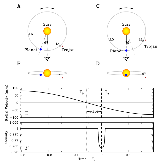Illustration of the method to detect Trojan companions of transiting planets by comparing the transit and RV observations. Views of the star, planet and Trojan (