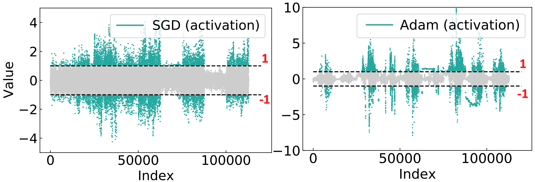 Illustration of activation distributions from different optimizers (Left: SGD; Right: Adam). Dotted lines are the up (+1) and low (-1) bounds. We observe that Adam can alleviate activation saturation significantly during training.
