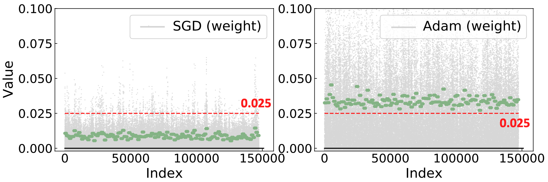 Visualization of the weight distributions in the first layer. For clarity, we use