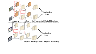 Illustration of progressive binarization. We take the contrastive based framework as an example, while it is also feasible for the proposed guided learning solely framework.