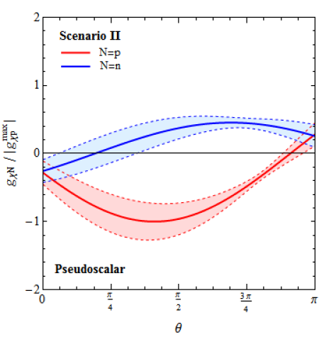 The effective proton and neutron dark-matter couplings