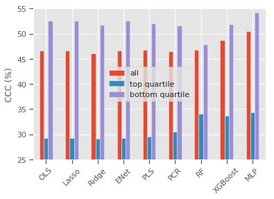 The tables and figures in panels (a), (b) and (c) report out-of-sample