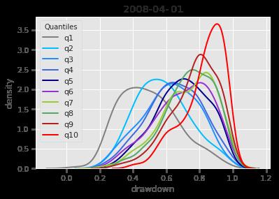 The quantiles