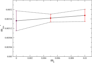 Chiral extrapolation of the unitary values of