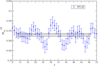 Effective pion masses from the PP LW correlator (top left), PP WW correlator (top right), AP LW correlator (center left), AP WW (center right) and AA LW correlator (bottom). Note the different vertical scale for the WW correlators. The horizontal bands represent the result for the mass from a simultaneous fit.