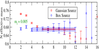 Nucleon effective mass plots from the