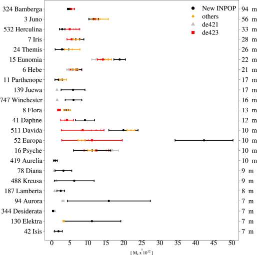 Comparisons of the first 23 asteroid masses given in