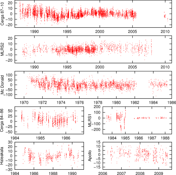 Postfit LLR residuals with INPOP10a for each station, expressed in centimeters.