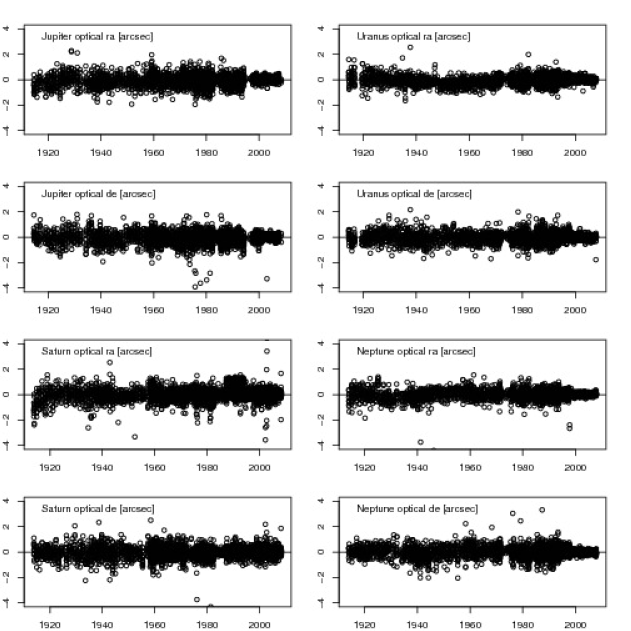 Postfit residuals obtained with INPOP10a