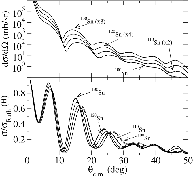 The cross sections from 200 MeV proton scattering with select Sn isotopes. The differential cross sections are shown in the to panel while the ratios to Rutherford results are displayed in the bottom panel.