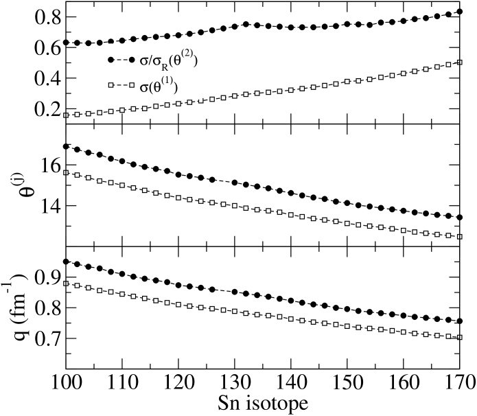 Some low momentum transfer characteristics of 200 MeV proton scattering from the 110-170 even mass Sn isotopes. The results for