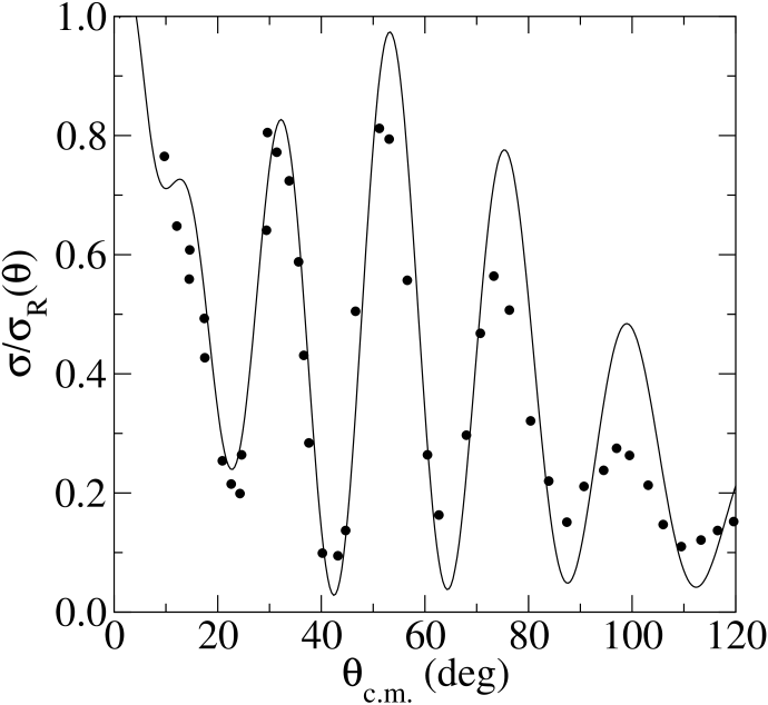 The cross section as a ratio to Rutherford for the scattering of 39.8MeV protons from