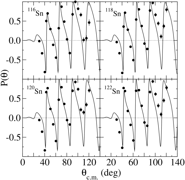 Polarizations for the elastic scattering of 39.8MeV protons from