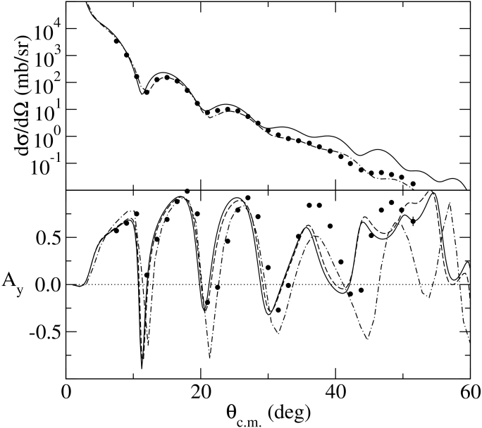 The differential cross sections (top) and analyzing powers (bottom) for the elastic scattering of 200MeV protons from