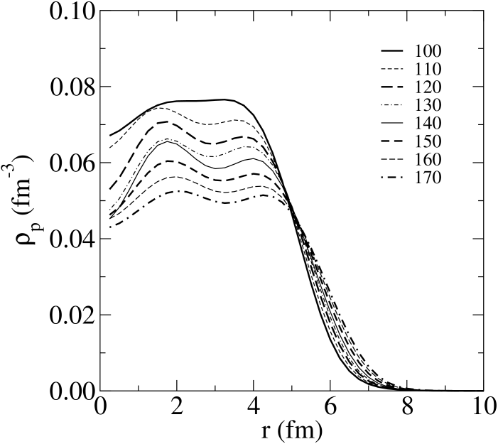 The proton densities given by the SkP model of structure for 8 isotopes of Sn.