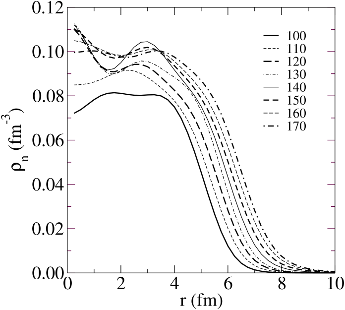 The neutron densities given by the SkP model of structure for 8 isotopes of Sn.