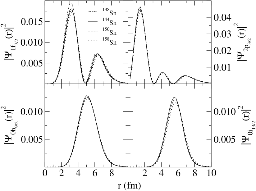 Radial wave functions for four neutron orbits in