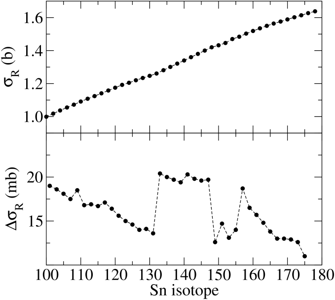 Differences of the total reaction cross sections for 200 MeV proton scattering from adjacent even mass Sn isotopes.