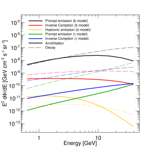 Gamma-ray intensity from DM annihilation (solid lines) and decay (dashed lines) coming from the MW smooth halo (see Sec.