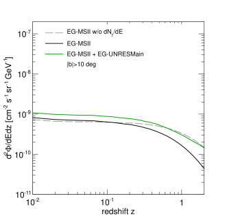 Average of the extragalactic gamma-ray intensity per unit of redshift as a function of redshift at 4 GeV from DM annihilation (left panel) and DM decay (right panel) for
