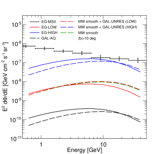 Average of the gamma-ray intensity coming from DM annihilation (left) and DM decay (right) as a function of observed energy for