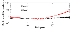 Ratio of the fluctuation APS of the extragalactic maps (resolved (sub)halos, EG-MSII) between the case of annihilating and decaying DM (for the same particle physics models as in previous figures). The black line corresponds to the DM-induced emission up to