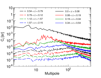 Fluctuation APS for the extragalactic gamma-ray intensity coming from DM annihilation (left) and DM decay (right) for different redshift bins. The APS is computed at an energy of 4 GeV and for the LOW subhalo boost (in the case of annihilation) with