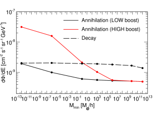 Total gamma-ray intensity from DM annihilation (solid lines) and DM decay (dashed lines) at 4 GeV as a function of the minimal halo mass