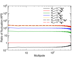Ratio of the total fluctuation APS (galactic and extragalactic) for different values of