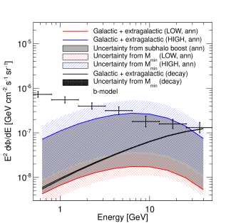 Energy spectrum of the average gamma-ray intensity from DM annihilation (color lines) or decay (black line) from extragalactic and galactic (sub)halos. The blue and red lines correspond to the LOW and HIGH subhalo boosts, respectively, so that the filled grey area between them corresponds to the uncertainty due to the subhalo boost, for a fixed value of