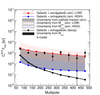 Total intensity APS of the gamma-ray emission from DM annihilation (color lines) or decay (black line) in extragalactic and galactic (sub)halos. The blue and red lines correspond to the LOW and HIGH subhalo boosts, respectively, so that the filled grey area between them corresponds to the uncertainty due to the subhalo boost, for a fixed value of