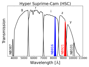 A set of broadband (BB) and narrowband (NB) filters used in the HSC-SSP. Among the four NB filters planned to be used, the data in two NB filters, NB816 (blue) and NB921 (red), are available for the DR1 data (Table