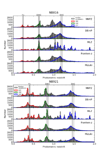 Distribution of photometric redshift of galaxies selected as NB emission line galaxy candidates in all of the D and UD fields (gray histograms), where five photometric redshifts calculated by different codes (MNPZ, DEmP, MLZ, Franken-z, and Mizuki;