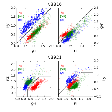 Color–color diagrams used for line identification. The upper panels are the diagrams for NB816 emitters, and the lower panels are for NB921 emitters. In the panels, the emission line galaxies identified with spectroscopic redshifts in all of the fields are plotted. The individual galaxies are shown in pale dots and the contours are shown in solid lines for