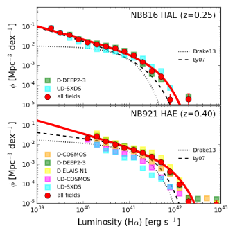 Observed luminosity function of HAEs. The upper panel shows the luminosity function for NB816 HAEs at