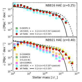 Stellar mass function for HAEs. The mass functions are compared with those in the COSMOS2015 catalog