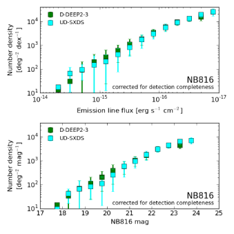 Number counts of emission line galaxies. The left two panels show the NB816 emitters and the right two panels show the NB921 emitters. The upper two panels are the number counts as a function of emission line flux and the lower panels are the same but for as a function of NB magnitude. The number densities are corrected for the detection completeness estimated in §