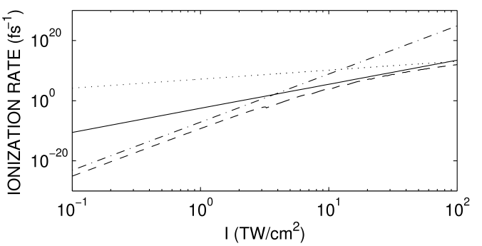 Ionization rates for the different wavelengths used throughout this paper: