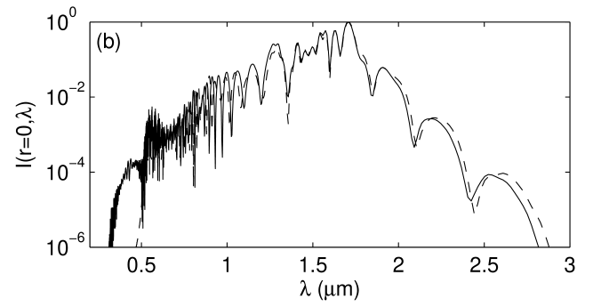 On-axis spectra for the pulse used in Fig.
