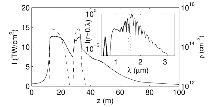 Peak intensity (solid curve, left-hand side scale) and peak electron density (dashed curve, right-hand side scale) for the same pulse as in Fig.