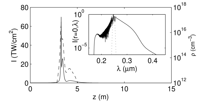 Peak intensity (solid curve, left-hand side scale) and peak electron density (dashed curve, right-hand side scale) of a 20-fs pulse with ratio of input power over critical equal to 20,