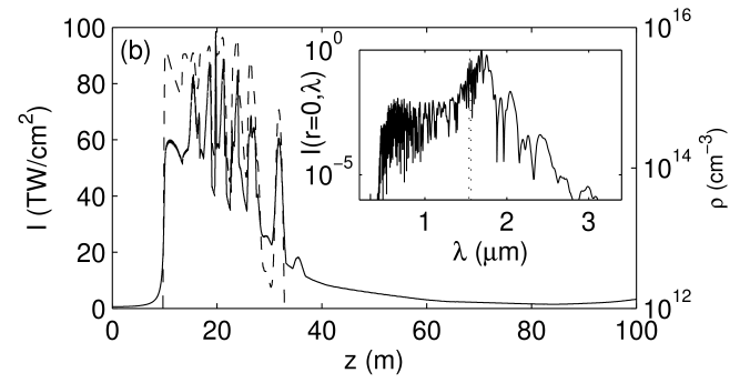 Peak intensities (solid curves, left-hand side scales) and peak electron densities (dashed curves, right-hand side scales) of 4mm waisted pulses with different durations and ratios