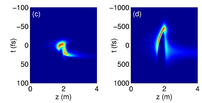 Peak intensities (solid curves, left-hand side scales) and peak electron densities (dashed curves, right-hand side scales) of 4mm waisted pulses with different duration and ratio of input power over critical equal to 4 at