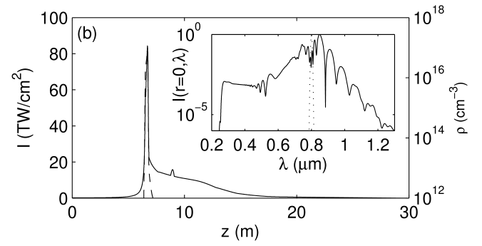 Peak intensities (solid curves, left-hand side scales) and peak electron densities (dashed curves, right-hand side scales) of 127-fs pulses with ratio of input power over critical equal to 4 and waist