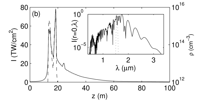 Peak intensities (solid curves, left-hand side scales) and peak electron densities (dashed curves, right-hand side scales) of 127-fs pulses with ratio of input power over critical equal to 4 at different wavelengths