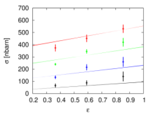 Left panel: Total cross section as a function of