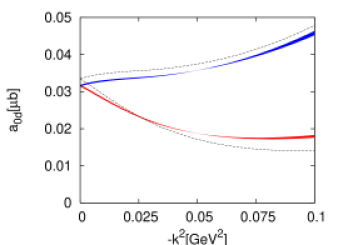 The S-wave cross section