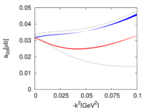 Fits with varying four-nucleon LECs. Left panel: Threshold multipole