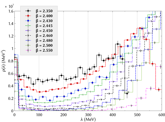 Eigenvalue spectral density in quenched QCD at finite temperature. The histograms plotted with filled symbols are those below the critical temperature. Those above the critical temperature are plotted with open symbols. The data at