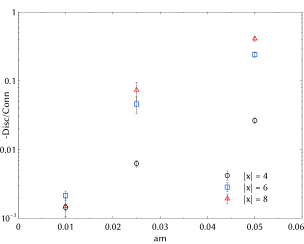 (Left panel) Contribution from the disconnected diagram to the iso-singlet pseudo-scalar correlator. Results at three different quark masses at